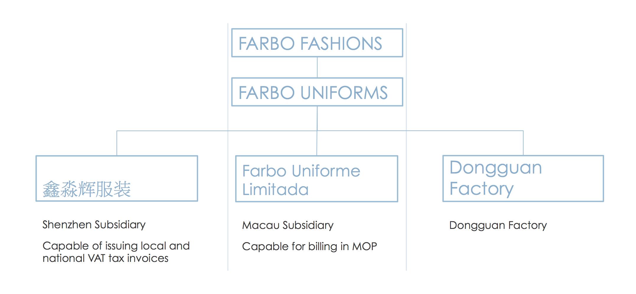 farbo_company_structure